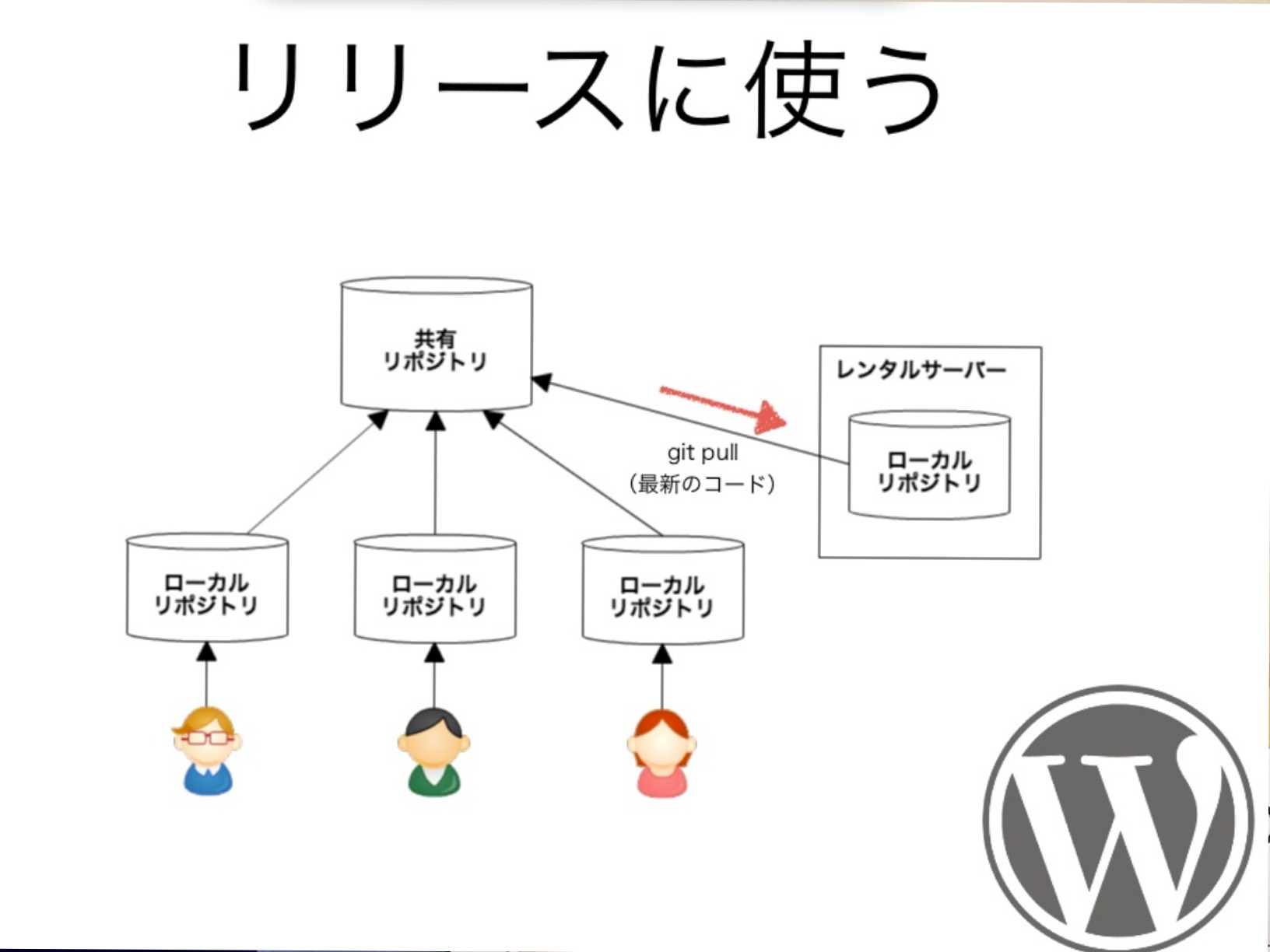 WordPressサイトをgitでバージョン管理